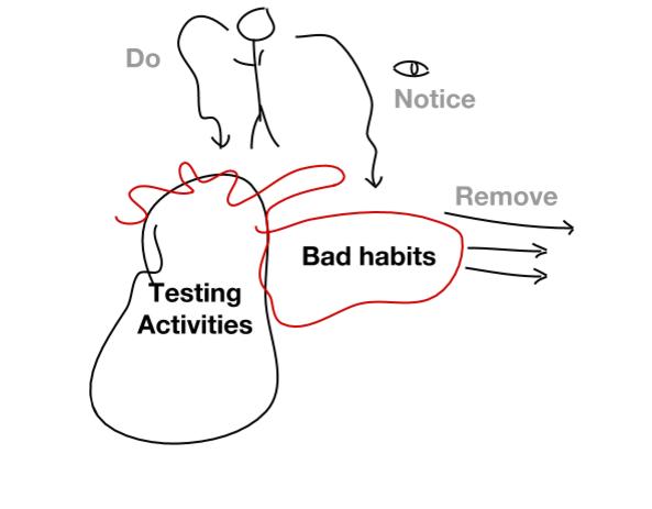 bad habits model