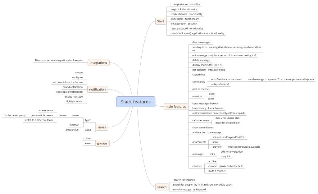 Mindmap for feature tour for Slack