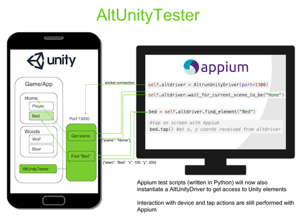 AltUnityTester used with Appium