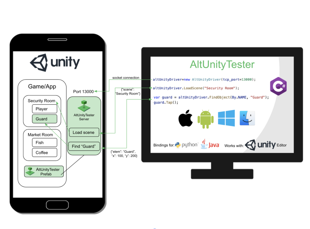 Unity Tool For UI Test Automation