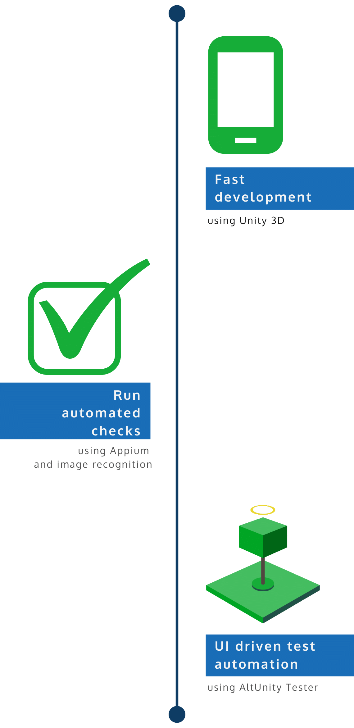 End to end testing of unity games solution