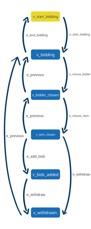 GraphWalker Auction System