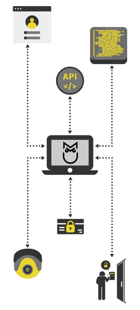 Morphean surveillance platform case study